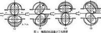 椭圆齿轮流量计工作原理-江苏天能仪表提供
