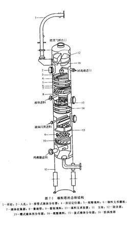 根据其结构可分为板式塔和填料塔二类
