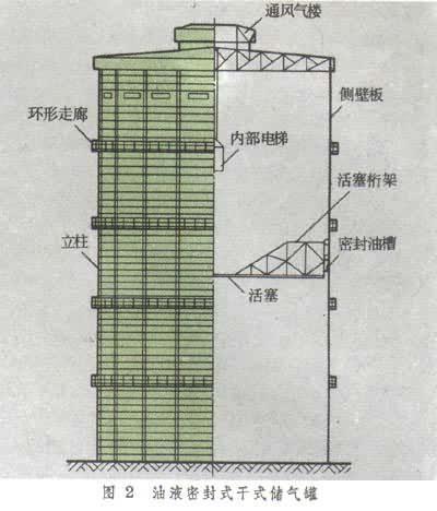 储气罐结构