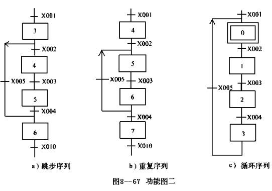 顺序控制功能图设计法是指用转换条件控制代表各步的编程元件,让它们的状态按一定的顺序变化,然后用代表各步的编程元件去控制PLC的各输出继电器。 1、步 将系统的一个周期划分为若干个顺序相连的阶段,这些阶段称为步。步是控制过程中的一个特定状态。步又分为初始步和工作步,在每一步中要完成一个或多个特定的动作。初始步表示一个控制系统的初始状态,所以,一个控制系统必须有一个初始步,初始步可以没有具体要完成的动作。 2、转换条件 步与步之间用有向连线连接,在有向连线上用一个或多个小短线表示一个或多个转换条件。当条