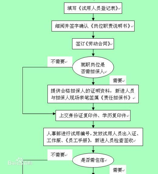 体检合格证明; 2)与员工签订劳动合同,保密协议,职位说明书 3)建立员