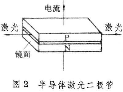 半导体激光二极管