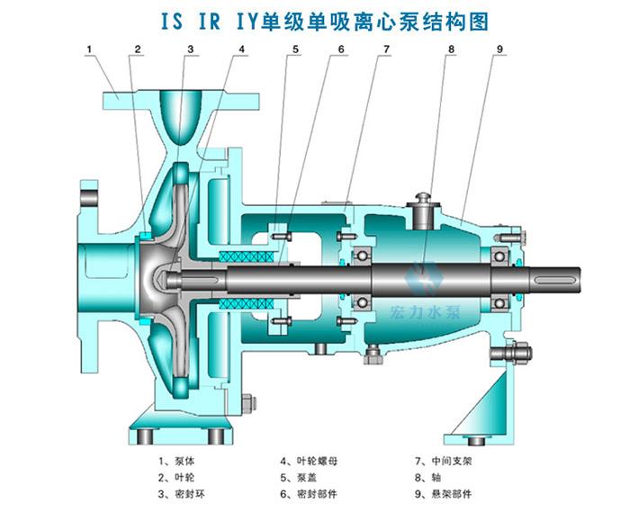单级单吸清水离心泵结构图