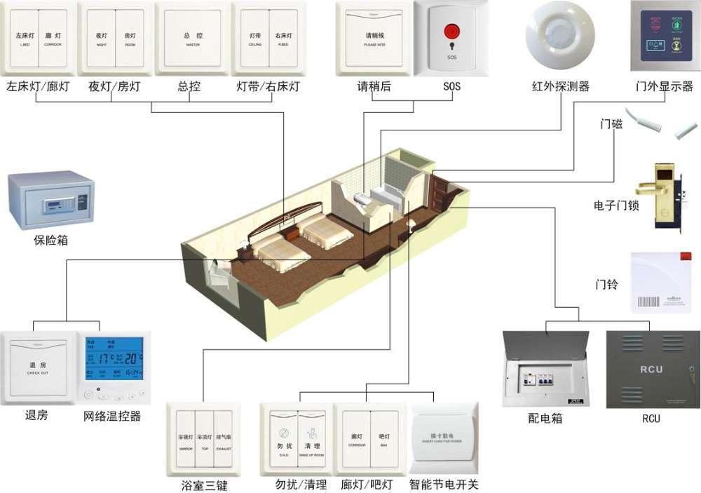 一个完整的酒店客房控制系统由以下三部分构成